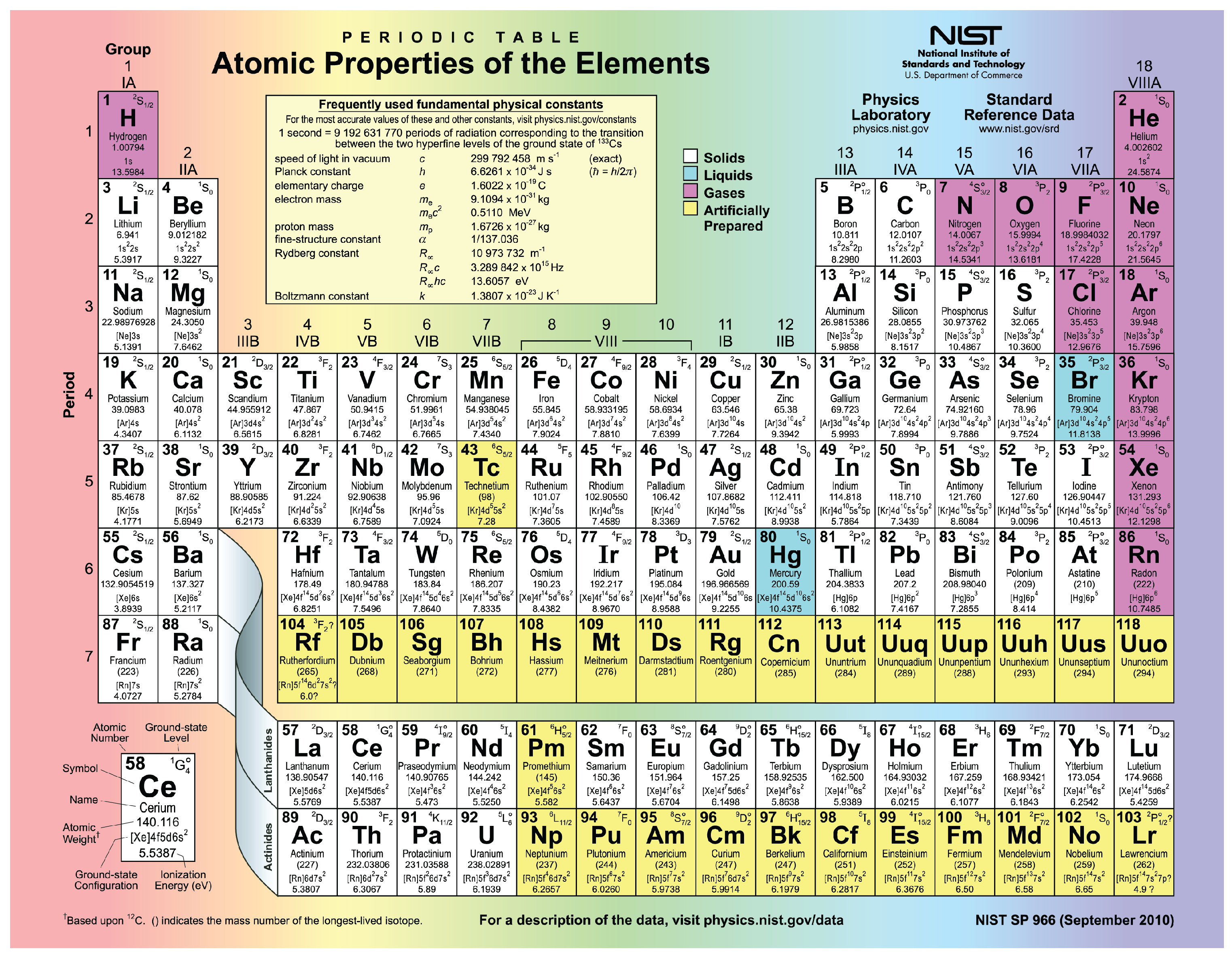 Elements and atoms the building blocks of matter this figure shows the periodic table urtaz Images