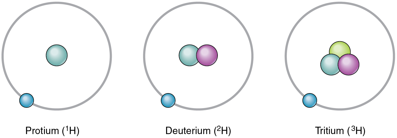 Elements and atoms the building blocks of matter this figure shows the three isotopes of hydrogen hydrogen deuterium and tritium pooptronica Gallery